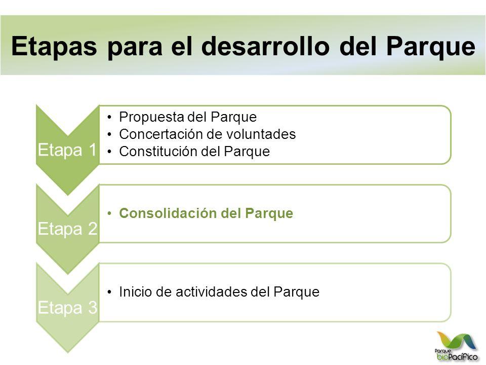 Etapas para el desarrollo del Parque
