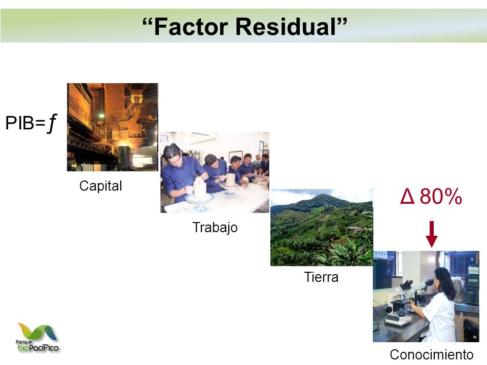 Factor Residual PIB=ƒ Capital Δ 80% Trabajo Tierra Conocimiento