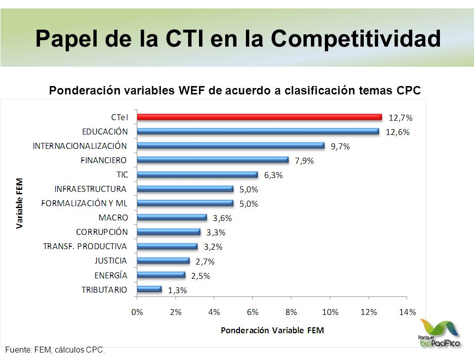 Papel de la CTI en la Competitividad