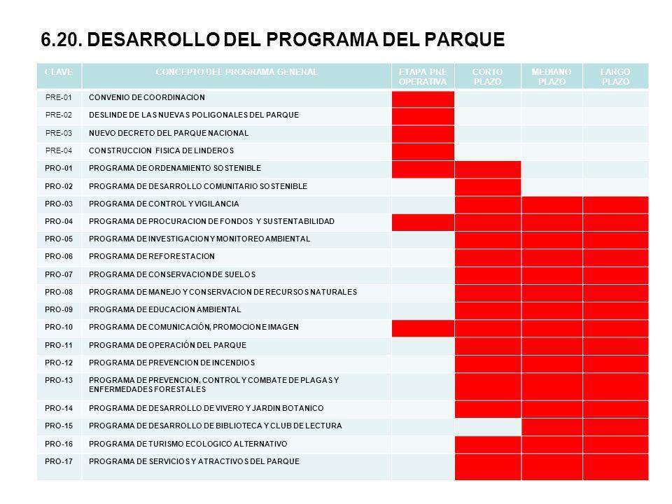 6.20. DESARROLLO DEL PROGRAMA DEL PARQUE
