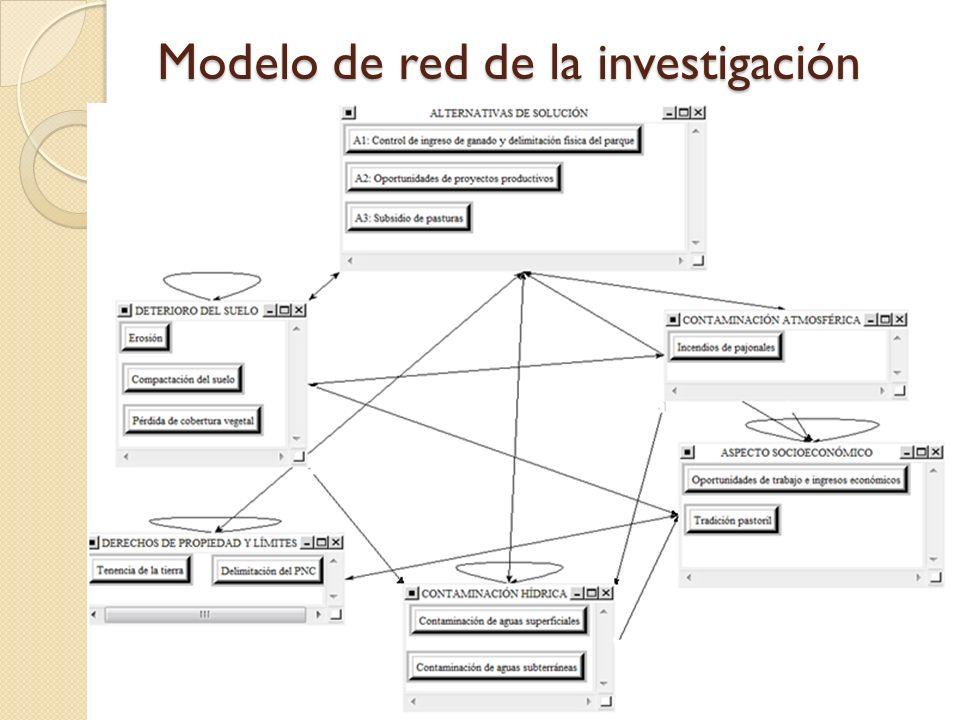 Modelo de red de la investigación