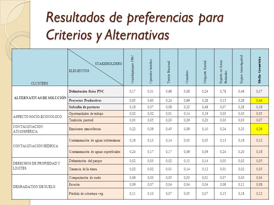 Resultados de preferencias para Criterios y Alternativas