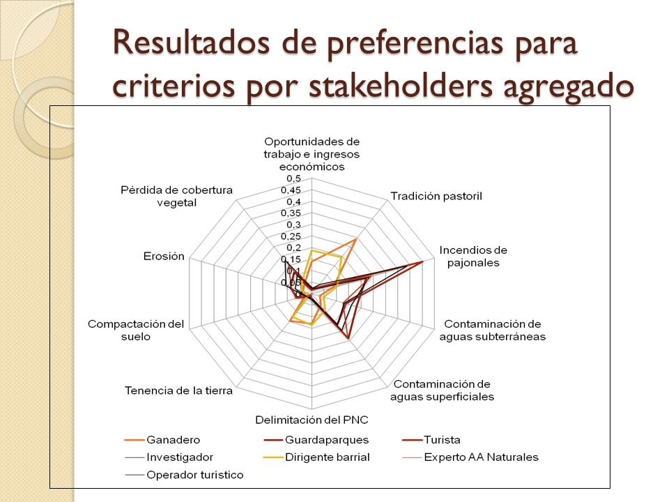 Resultados de preferencias para criterios por stakeholders agregado
