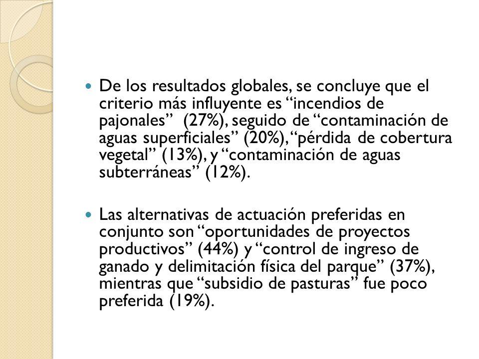De los resultados globales, se concluye que el criterio más influyente es incendios de pajonales (27%), seguido de contaminación de aguas superficiales (20%), pérdida de cobertura vegetal (13%), y contaminación de aguas subterráneas (12%).