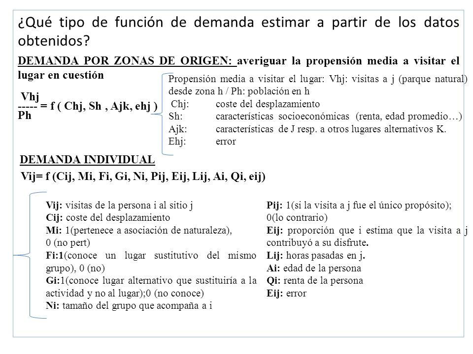 ¿Qué tipo de función de demanda estimar a partir de los datos obtenidos