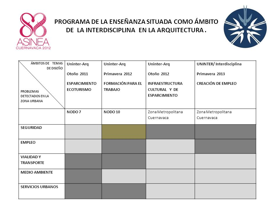 PROGRAMA DE LA ENSEÑANZA SITUADA COMO ÁMBITO DE LA INTERDISCIPLINA EN LA ARQUITECTURA .