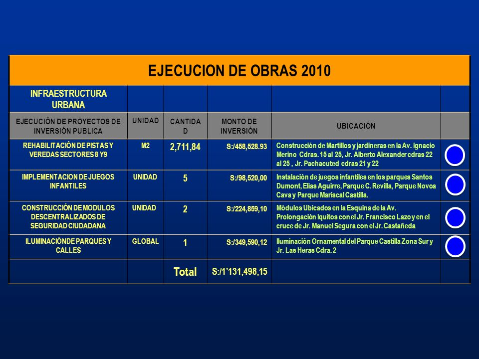 EJECUCION DE OBRAS 2010 Total INFRAESTRUCTURA URBANA 2,711,84 5 2 1