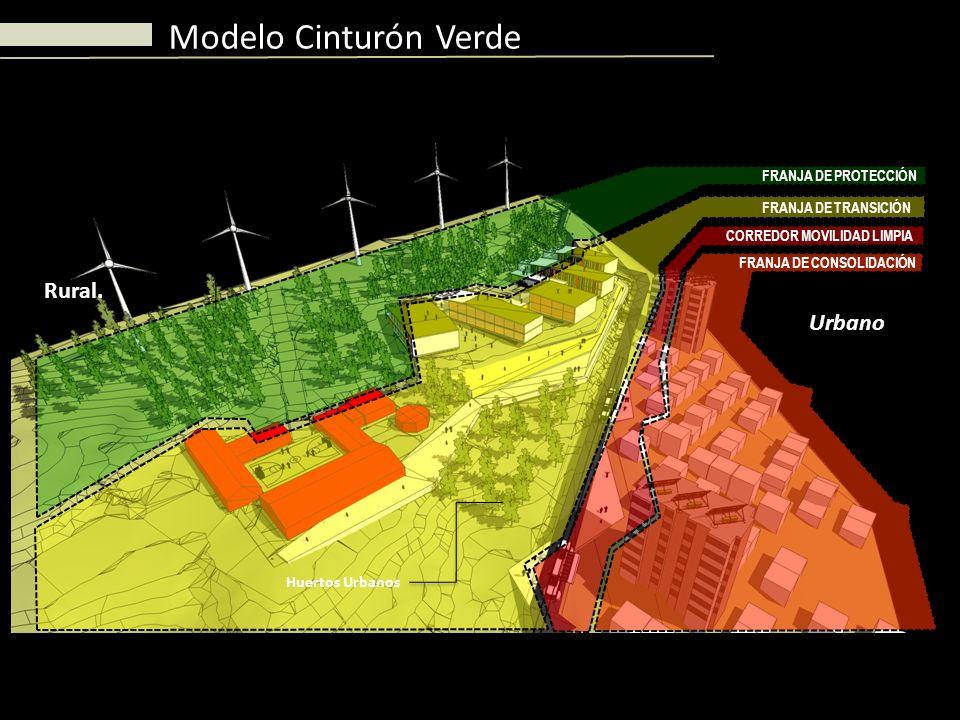 Modelo Cinturón Verde Rural. Urbano Huertos Urbanos