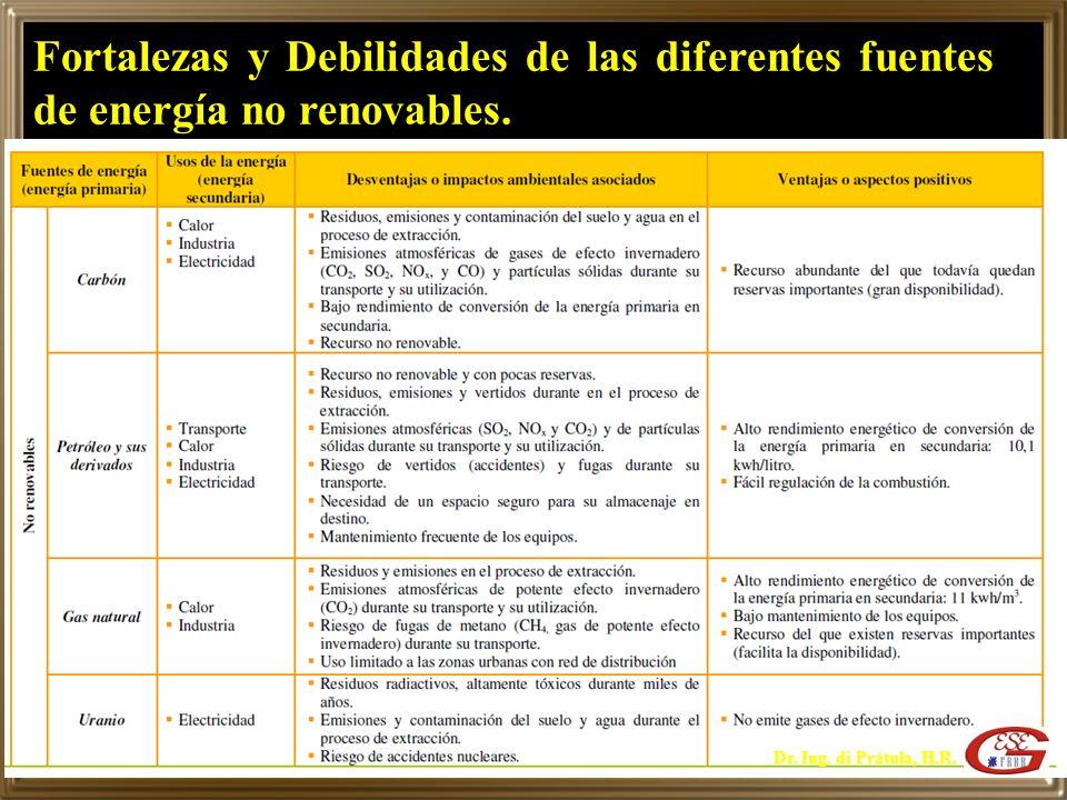 Fortalezas y Debilidades de las diferentes fuentes de energía no renovables.