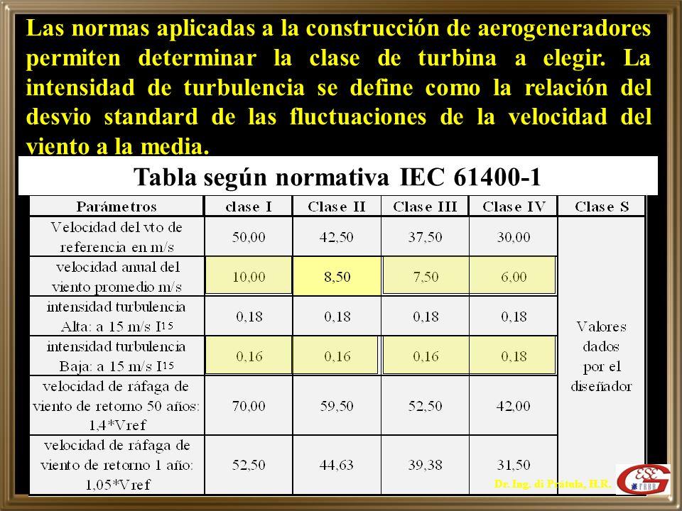 Tabla según normativa IEC 61400-1