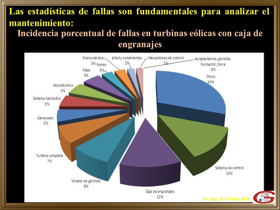 Las estadísticas de fallas son fundamentales para analizar el mantenimiento:
