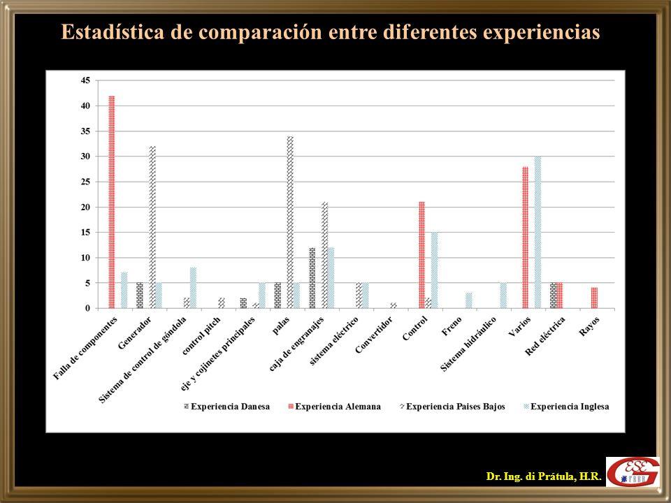 Estadística de comparación entre diferentes experiencias