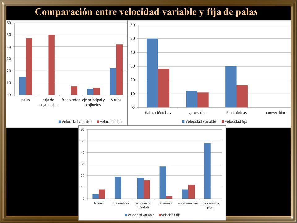 Comparación entre velocidad variable y fija de palas