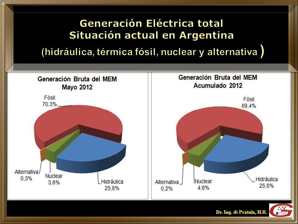 Generación Eléctrica total Situación actual en Argentina (hidráulica, térmica fósil, nuclear y alternativa )