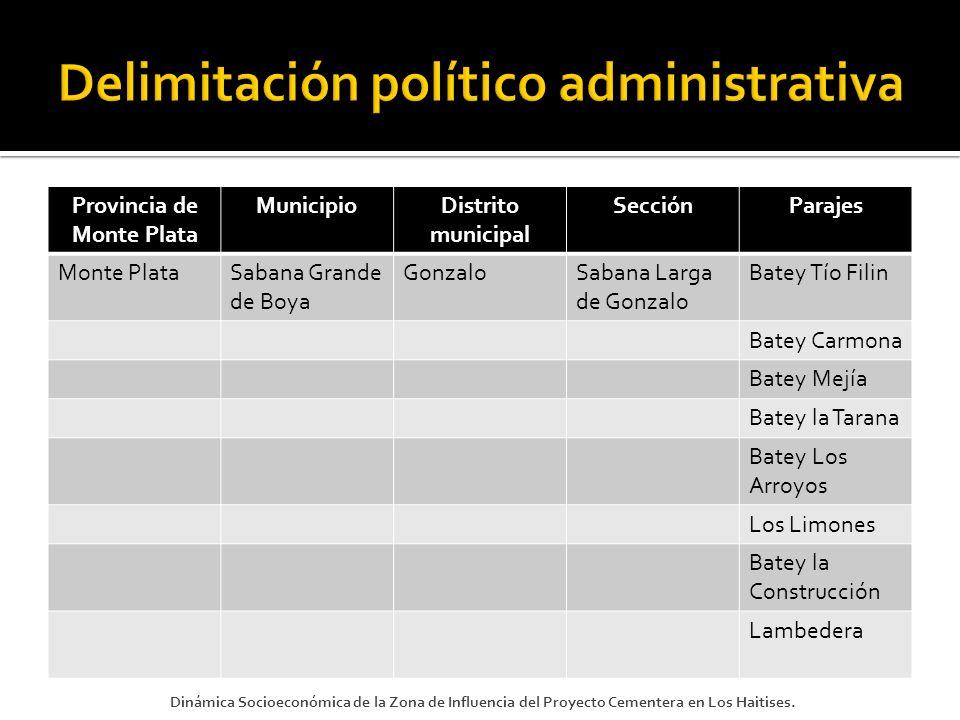 Delimitación político administrativa