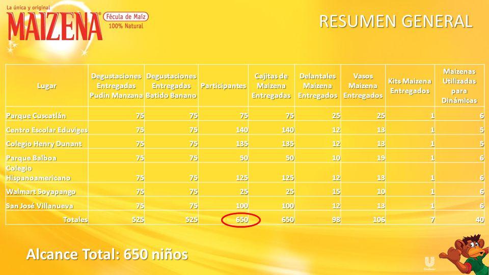 RESUMEN GENERAL Alcance Total: 650 niños Lugar