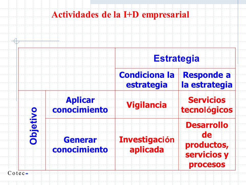 Actividades de la I+D empresarial Estrategia