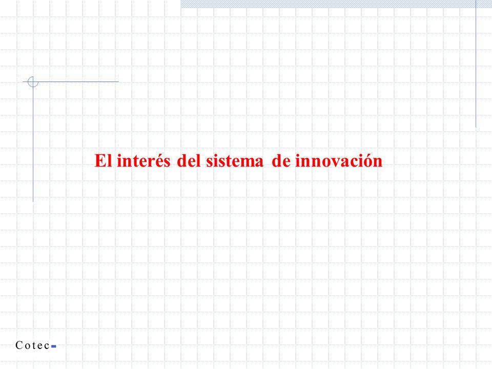 El interés del sistema de innovación