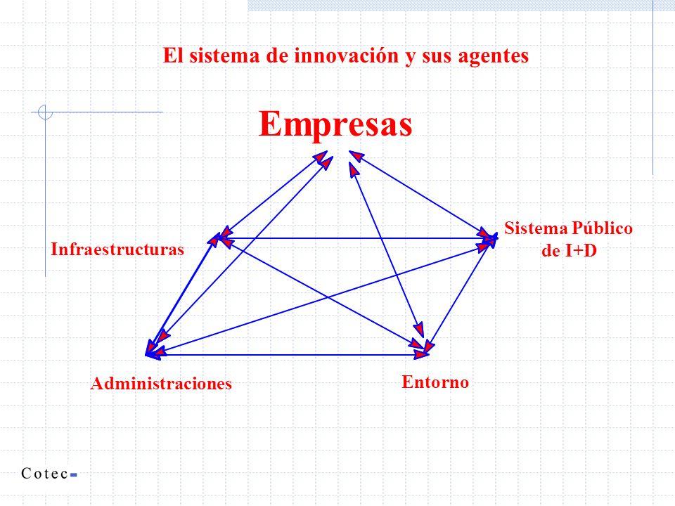 Empresas El sistema de innovación y sus agentes Sistema Público