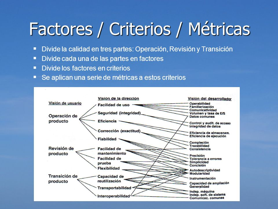 Factores / Criterios / Métricas