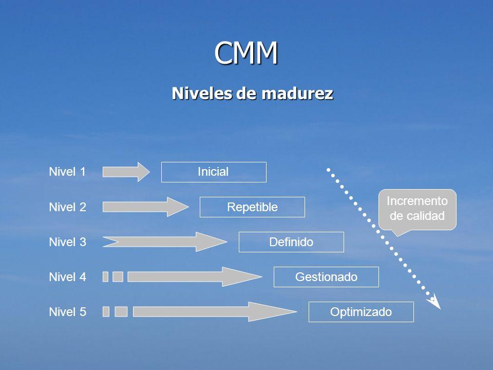 CMM Niveles de madurez Nivel 1 Inicial Incremento de calidad Nivel 2
