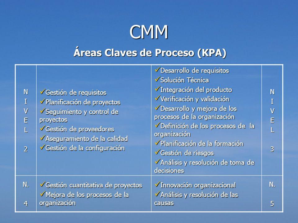 Áreas Claves de Proceso (KPA)