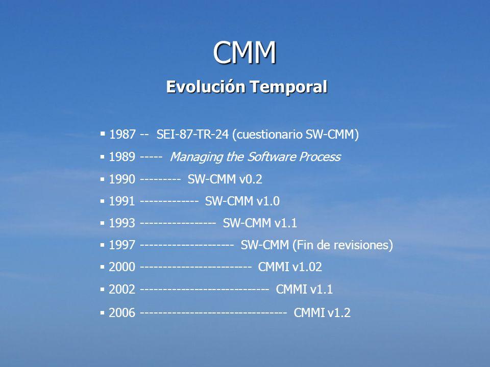 CMM Evolución Temporal 1987 -- SEI-87-TR-24 (cuestionario SW-CMM)