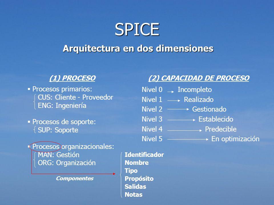 Arquitectura en dos dimensiones