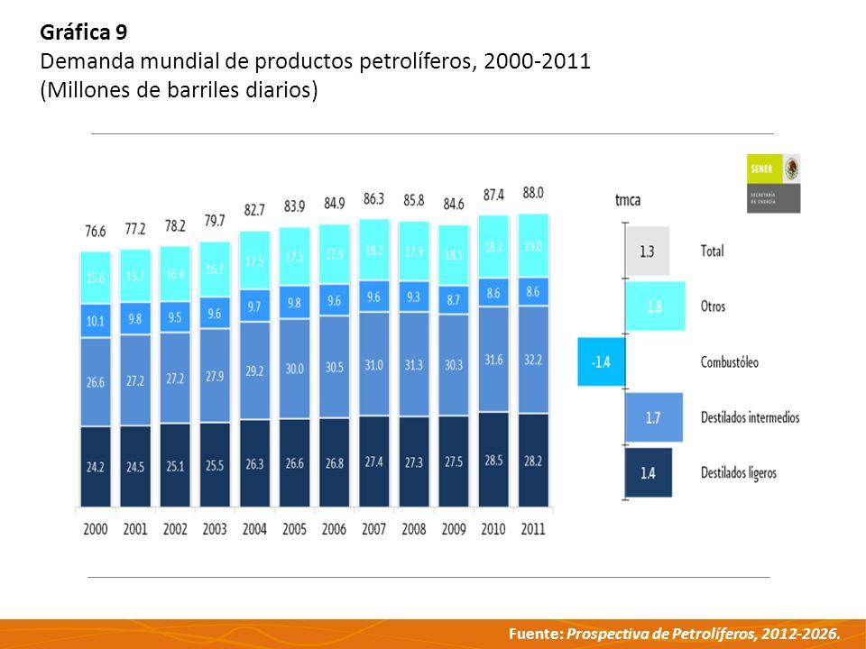 Gráfica 9 Demanda mundial de productos petrolíferos, 2000-2011 (Millones de barriles diarios)