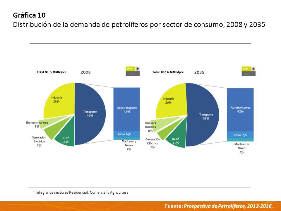 Gráfica 10 Distribución de la demanda de petrolíferos por sector de consumo, 2008 y 2035.