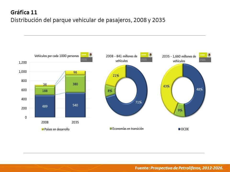 Gráfica 11 Distribución del parque vehicular de pasajeros, 2008 y 2035