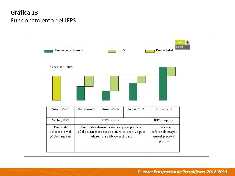 Gráfica 13 Funcionamiento del IEPS