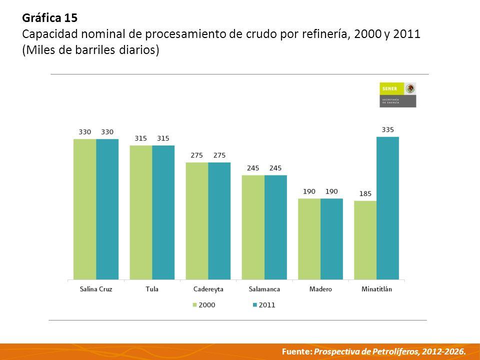 Gráfica 15 Capacidad nominal de procesamiento de crudo por refinería, 2000 y 2011.