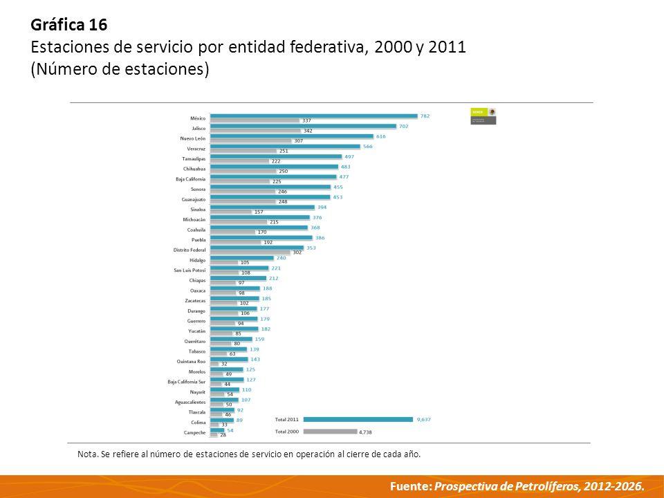 Estaciones de servicio por entidad federativa, 2000 y 2011