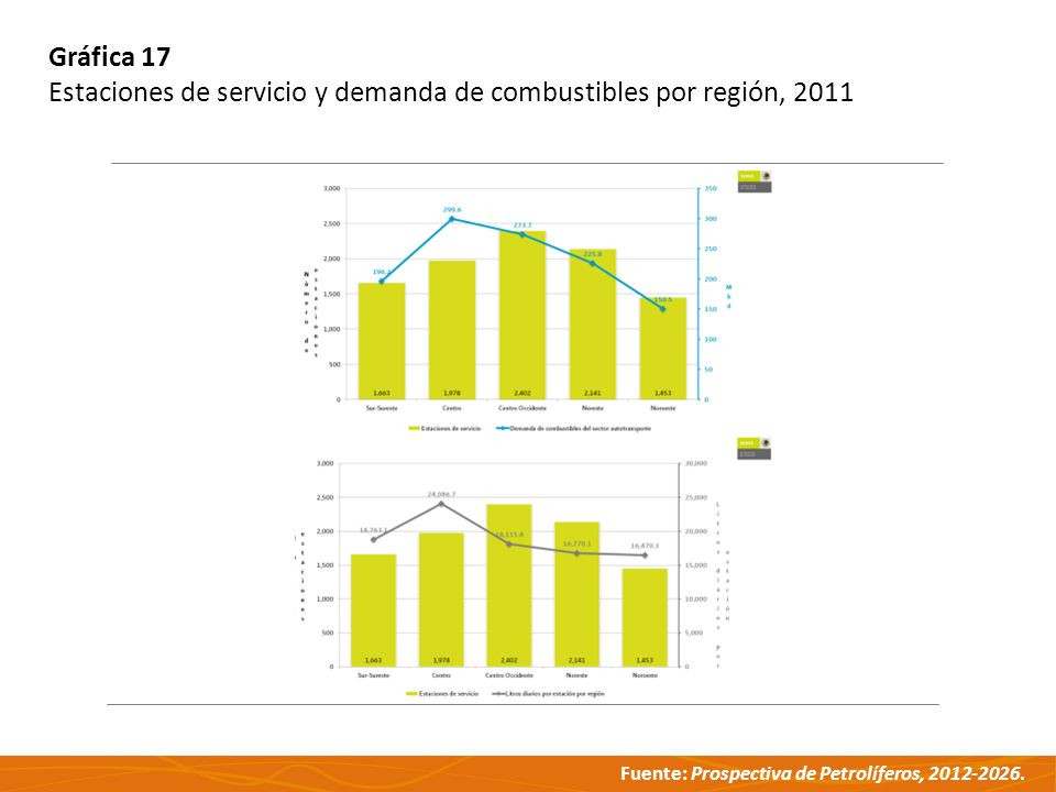 Gráfica 17 Estaciones de servicio y demanda de combustibles por región, 2011