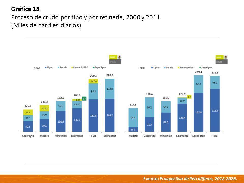 Gráfica 18 Proceso de crudo por tipo y por refinería, 2000 y 2011 (Miles de barriles diarios)