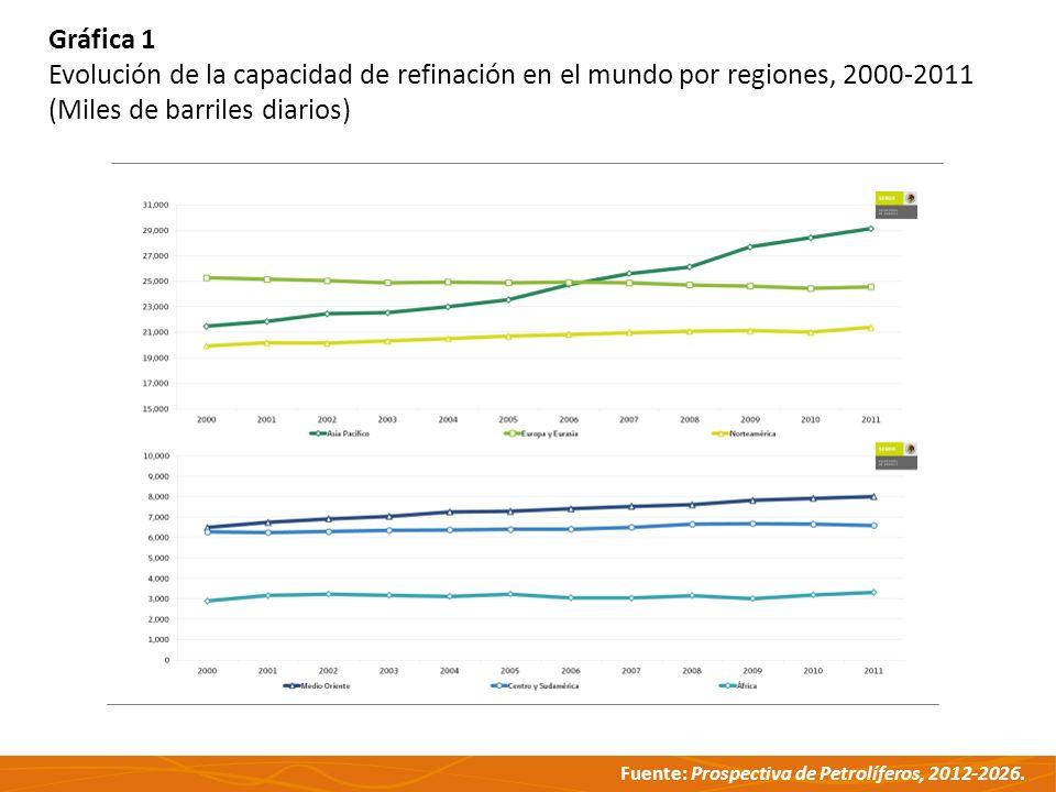 Gráfica 1 Gráfica 1. Evolución de la capacidad de refinación en el mundo por regiones, 2000-2011.