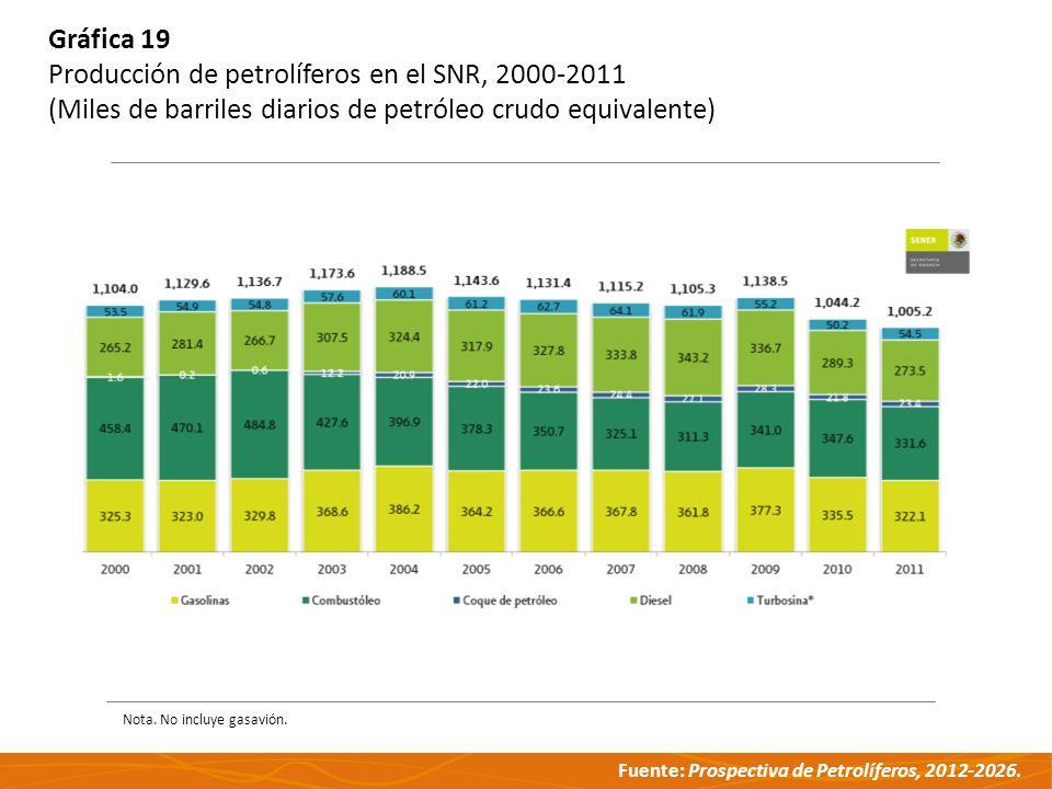 Producción de petrolíferos en el SNR, 2000-2011