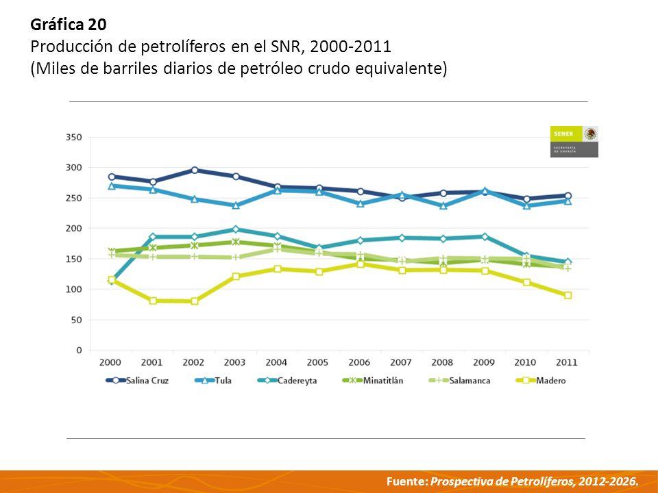 Gráfica 20 Producción de petrolíferos en el SNR, 2000-2011.