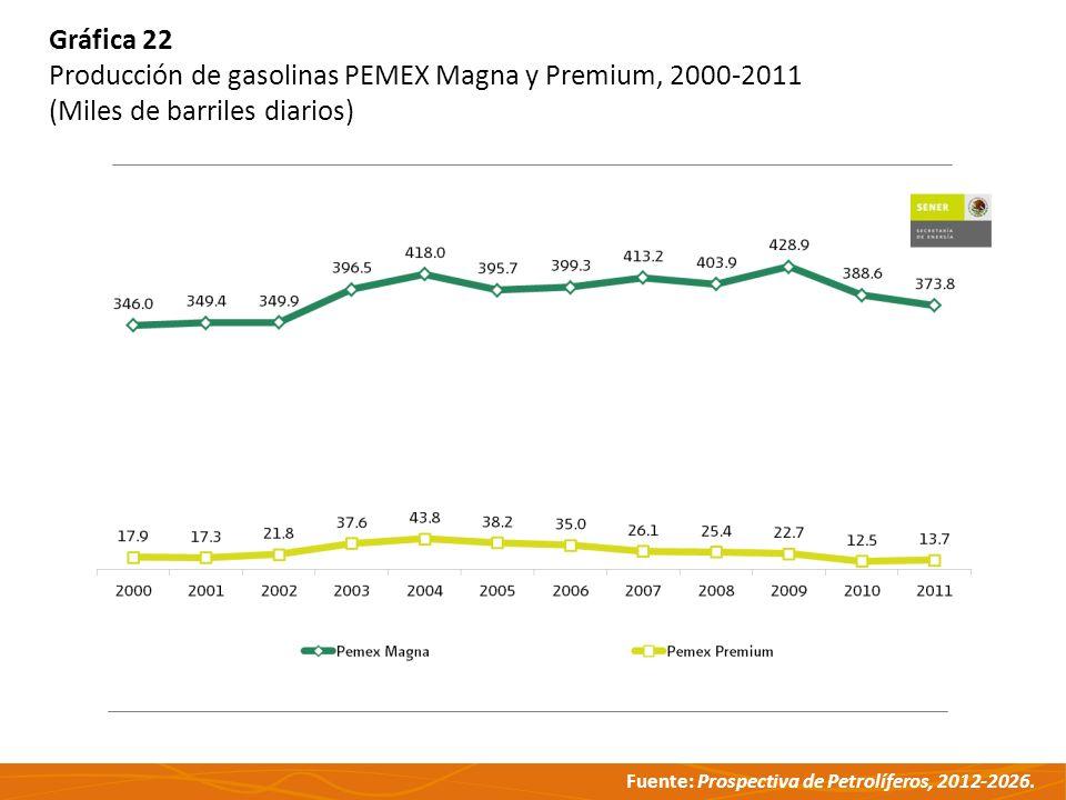 Gráfica 22 Producción de gasolinas PEMEX Magna y Premium, 2000-2011 (Miles de barriles diarios)