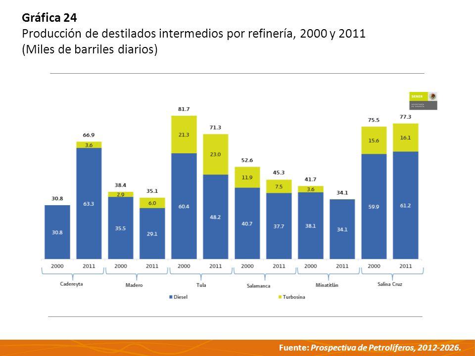 Gráfica 24 Producción de destilados intermedios por refinería, 2000 y 2011.