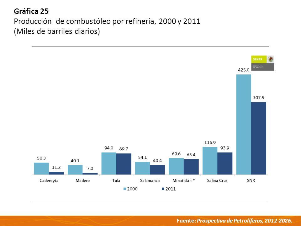 Gráfica 25 Producción de combustóleo por refinería, 2000 y 2011 (Miles de barriles diarios)