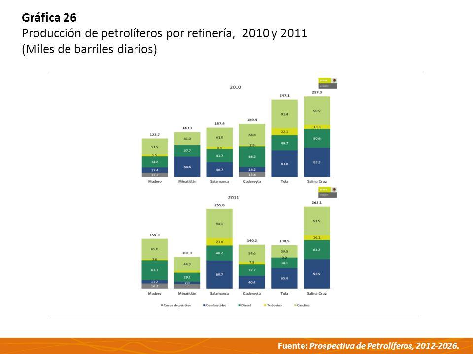 Gráfica 26 Producción de petrolíferos por refinería, 2010 y 2011 (Miles de barriles diarios)