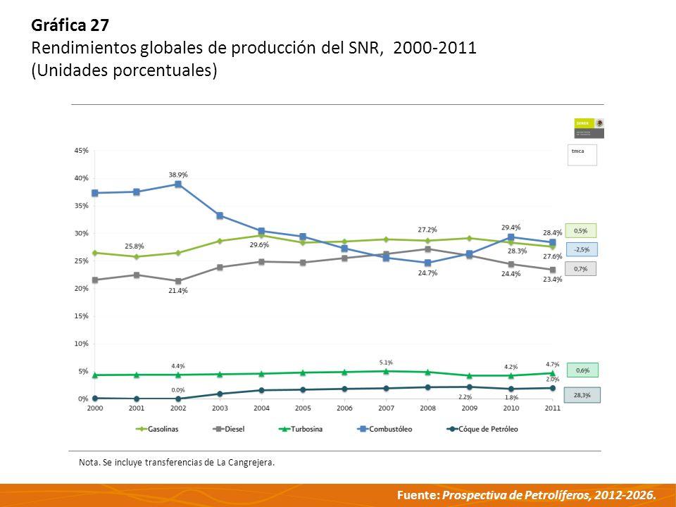 Rendimientos globales de producción del SNR, 2000-2011