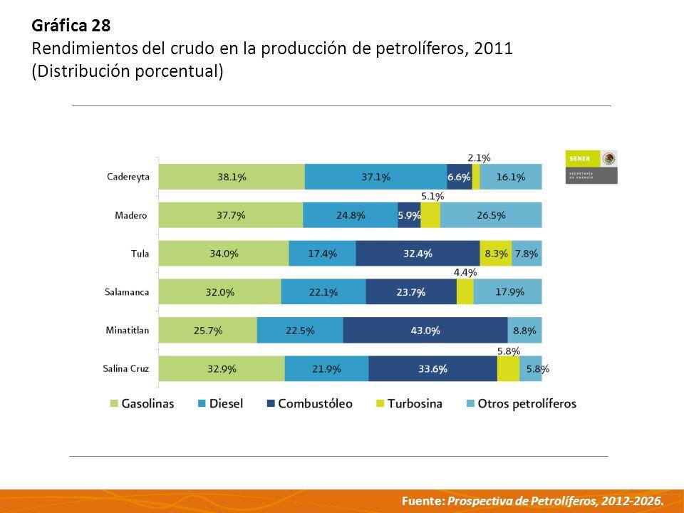 Gráfica 28 Rendimientos del crudo en la producción de petrolíferos, 2011 (Distribución porcentual)