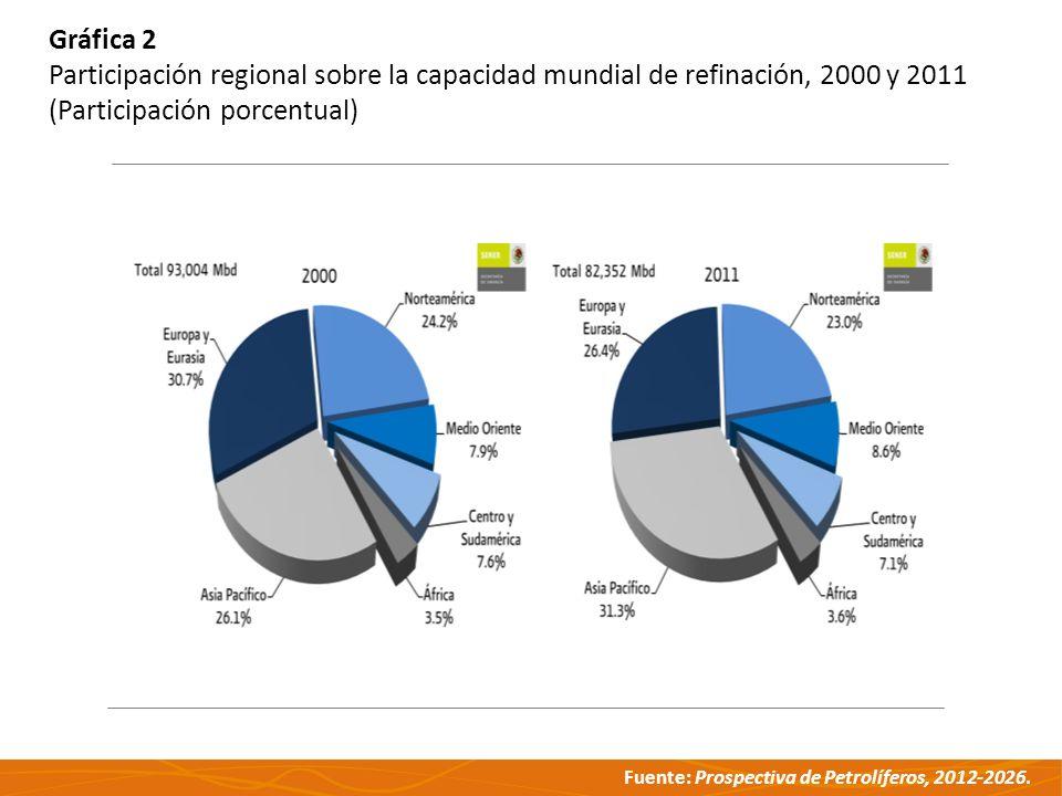 Gráfica 2 Participación regional sobre la capacidad mundial de refinación, 2000 y 2011.