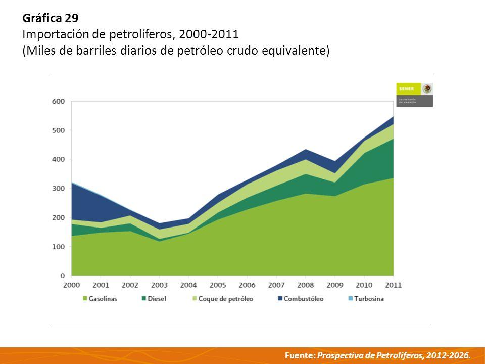 Gráfica 29 Importación de petrolíferos, 2000-2011.