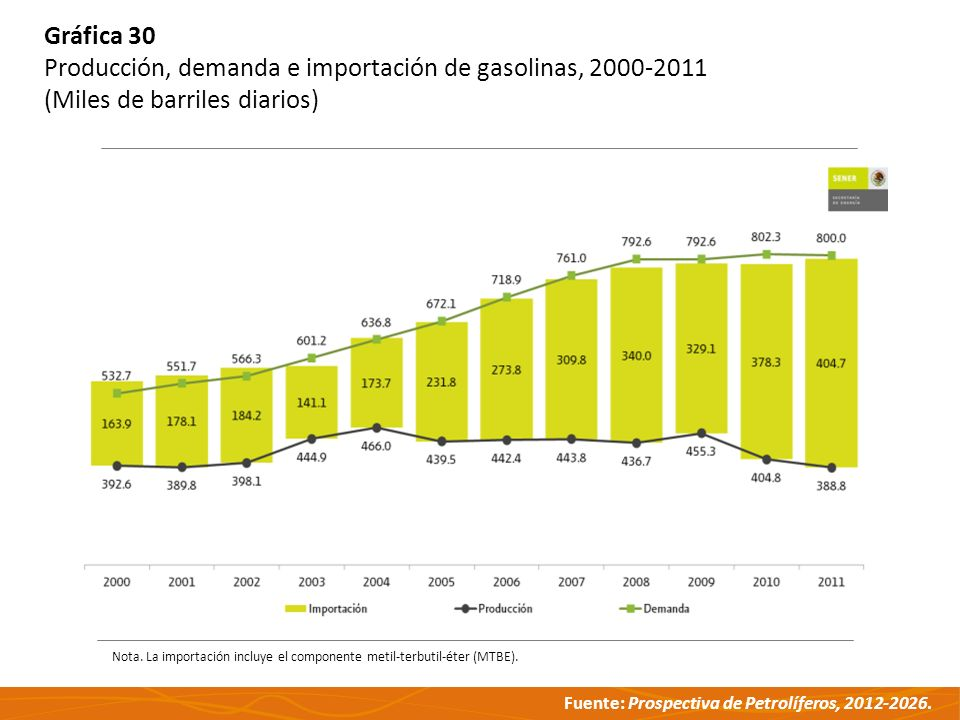 Producción, demanda e importación de gasolinas, 2000-2011