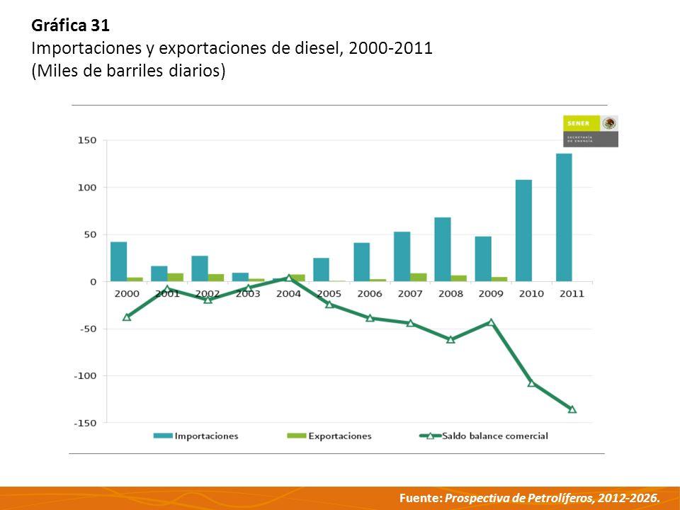 Gráfica 31 Importaciones y exportaciones de diesel, 2000-2011 (Miles de barriles diarios)