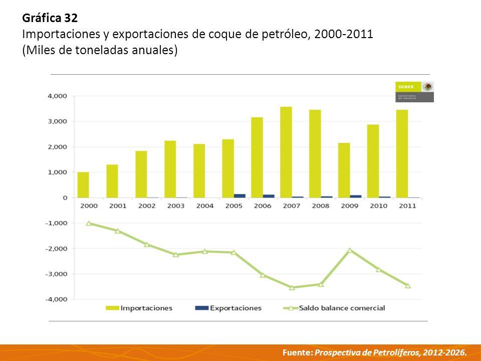 Gráfica 32 Importaciones y exportaciones de coque de petróleo, 2000-2011.